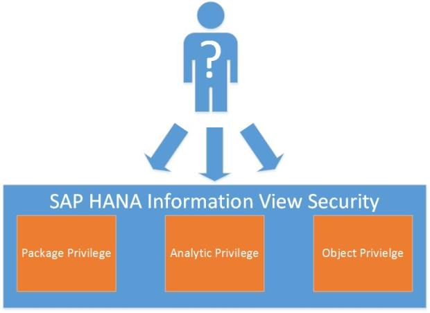 hana-information-view-security