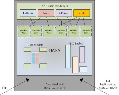 SAP HANA Foundation