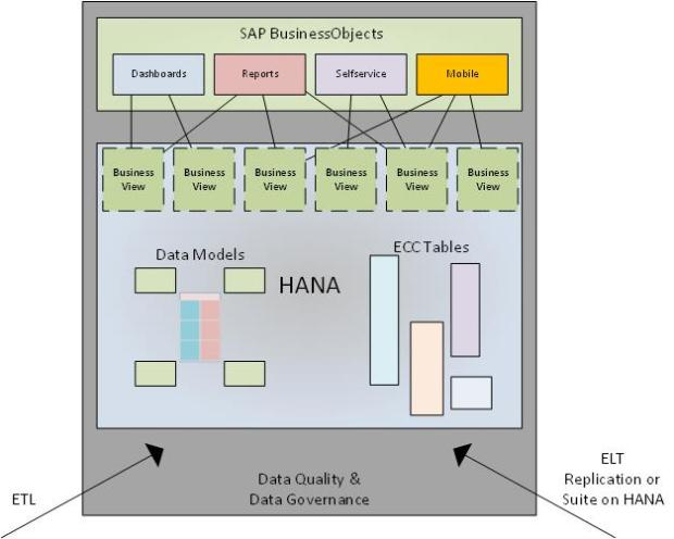 SAP HANA Foundation
